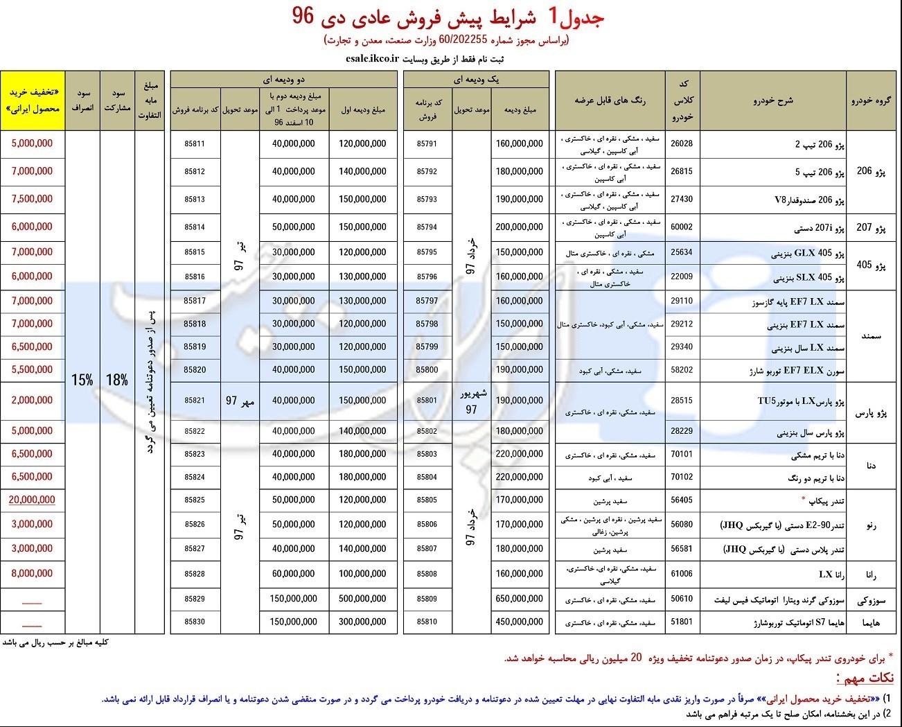 پیش فروش محصولات ایران خودرو ویژه دی ماه 96