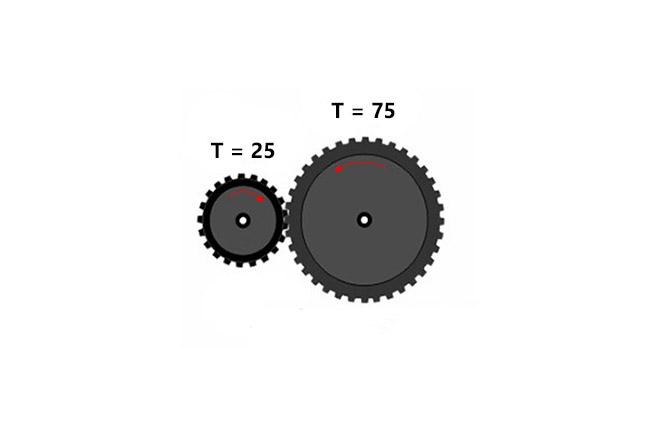 چرخ دنده جعبه دنده یا گیربکس