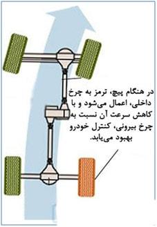 سیستم ترمز ASR